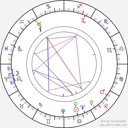 René Berthier astro natal birth chart, René Berthier horoscope, astrology