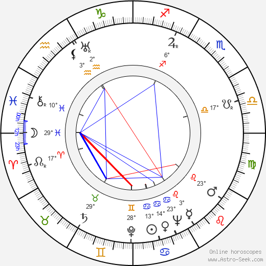 Rudolf Deyl Jr. birth chart, biography, wikipedia 2018, 2019