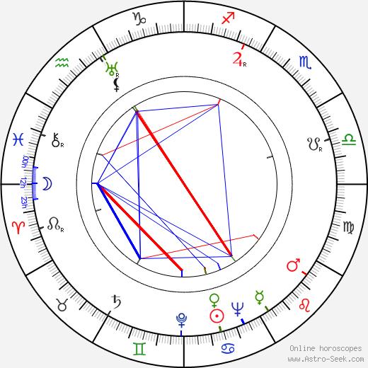 Rudolf Deyl Jr. astro natal birth chart, Rudolf Deyl Jr. horoscope, astrology