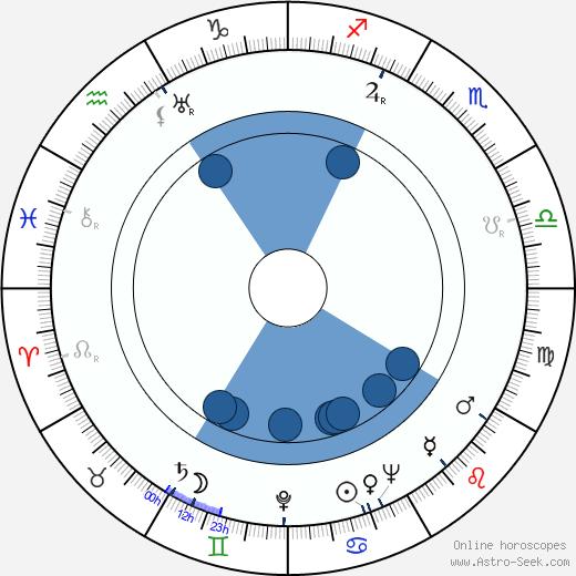 Stuart Latham wikipedia, horoscope, astrology, instagram