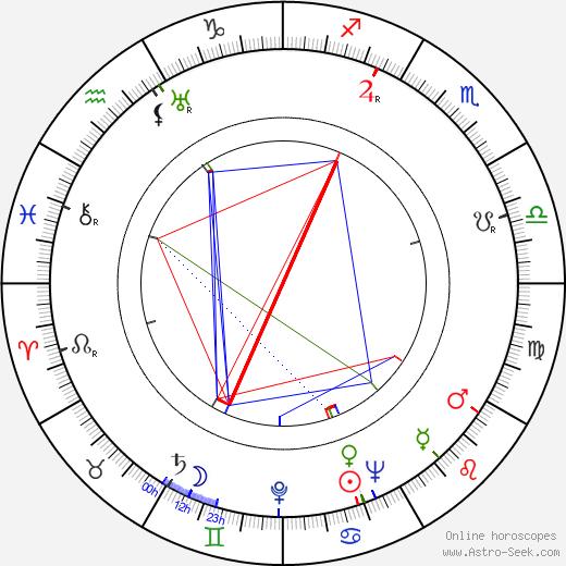 Stuart Latham birth chart, Stuart Latham astro natal horoscope, astrology
