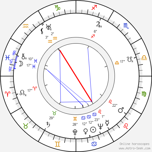 Uolevi Raade birth chart, biography, wikipedia 2019, 2020