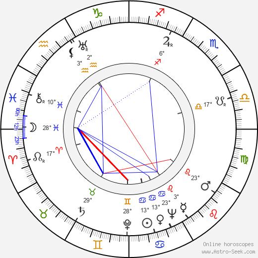 Zakhar Agranenko birth chart, biography, wikipedia 2019, 2020