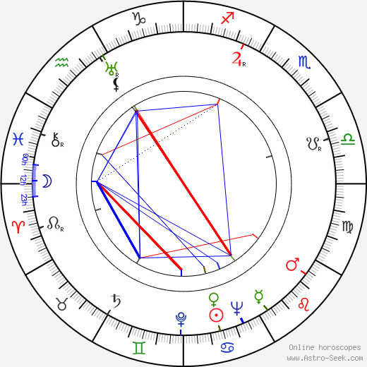 Zakhar Agranenko astro natal birth chart, Zakhar Agranenko horoscope, astrology