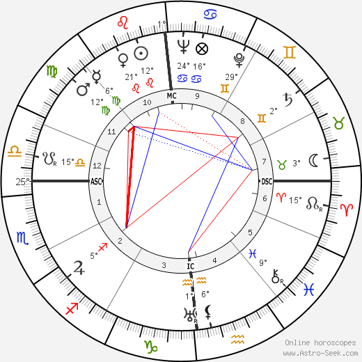 Abbé Pierre birth chart, biography, wikipedia 2018, 2019