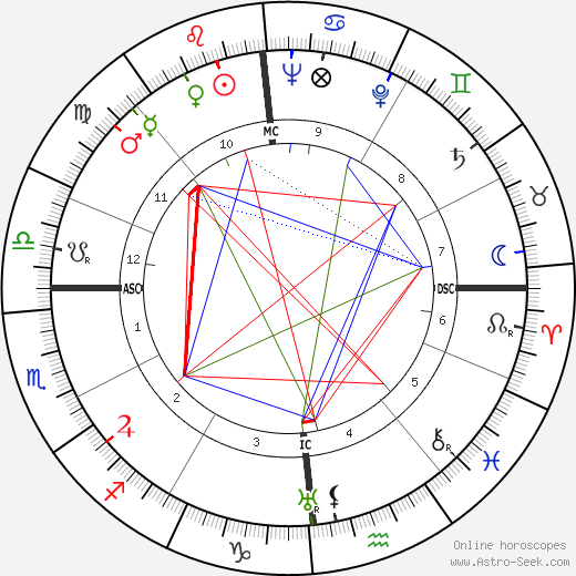 Abbé Pierre astro natal birth chart, Abbé Pierre horoscope, astrology