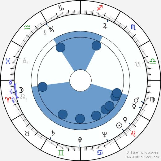 Albert Husson wikipedia, horoscope, astrology, instagram