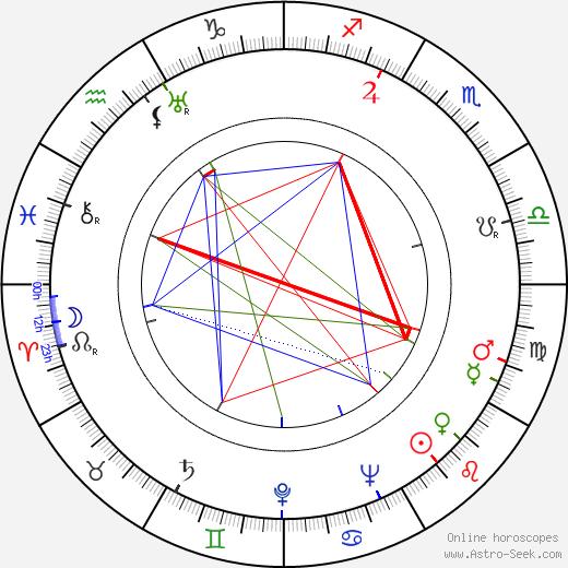Albert Husson tema natale, oroscopo, Albert Husson oroscopi gratuiti, astrologia