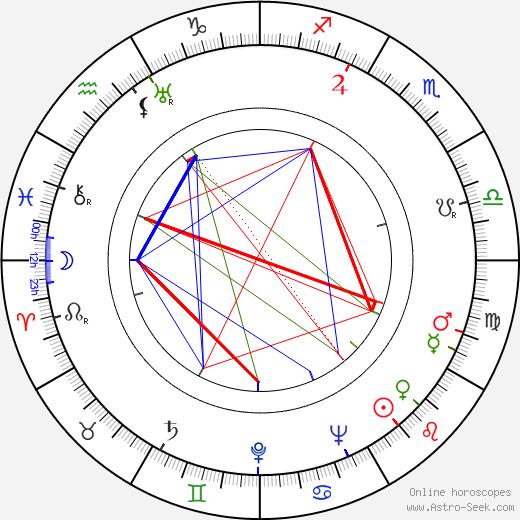 Ann Dvorak tema natale, oroscopo, Ann Dvorak oroscopi gratuiti, astrologia
