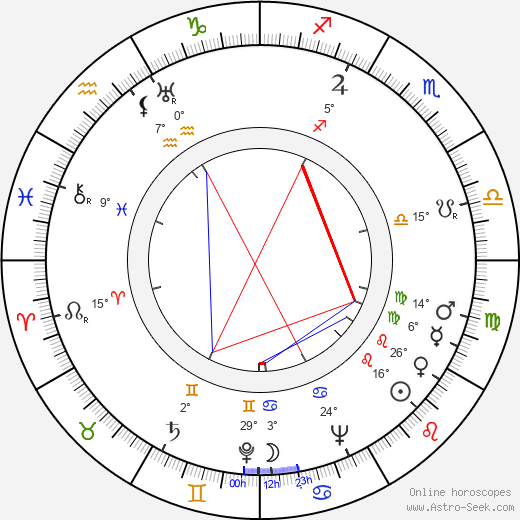 Anne Brown birth chart, biography, wikipedia 2019, 2020