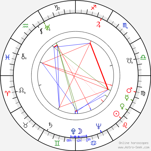 Anne Brown birth chart, Anne Brown astro natal horoscope, astrology