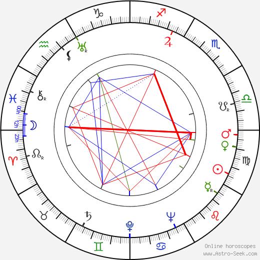 Barry Sullivan astro natal birth chart, Barry Sullivan horoscope, astrology