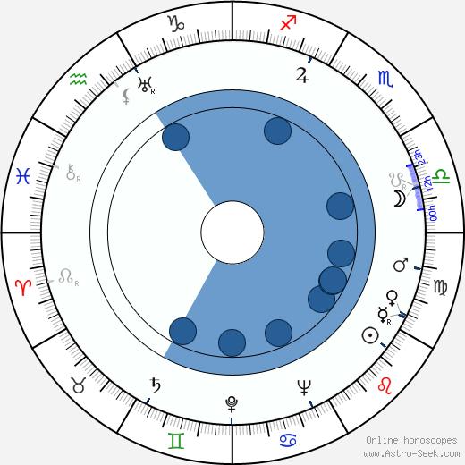 Chinese Horoscopes & Astrology   Horoscope.com