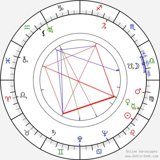 Beulah Archuletta день рождения гороскоп, Beulah Archuletta Натальная карта онлайн