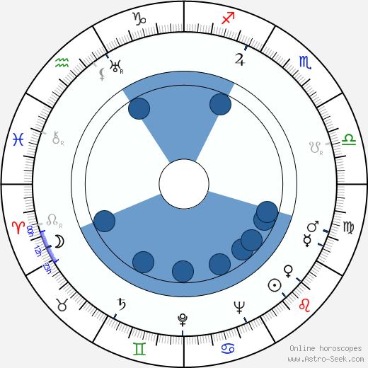 David Raksin wikipedia, horoscope, astrology, instagram