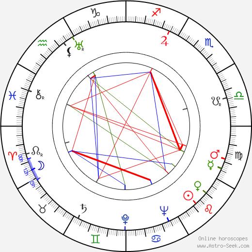 David Raksin birth chart, David Raksin astro natal horoscope, astrology