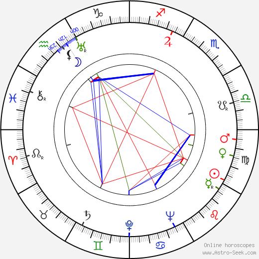 Dimitar Kostarov astro natal birth chart, Dimitar Kostarov horoscope, astrology