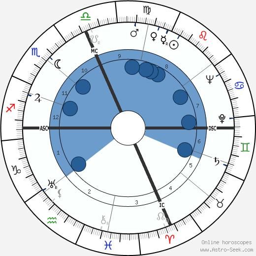 Elsa Morante wikipedia, horoscope, astrology, instagram