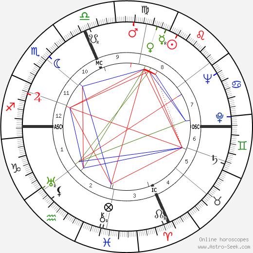 Эльза Моранте Elsa Morante день рождения гороскоп, Elsa Morante Натальная карта онлайн