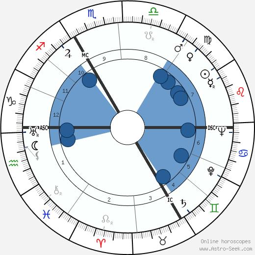 Erich Honecker wikipedia, horoscope, astrology, instagram