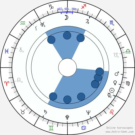 Eugeniusz Lotar wikipedia, horoscope, astrology, instagram