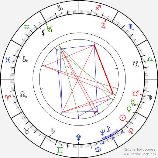 Frank Harvey день рождения гороскоп, Frank Harvey Натальная карта онлайн