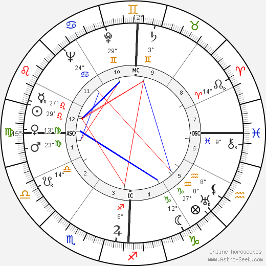 Gene Kelly birth chart, biography, wikipedia 2018, 2019