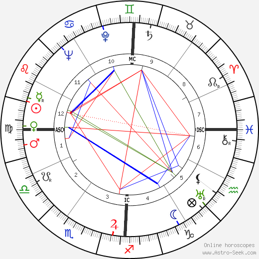 Gene Kelly astro natal birth chart, Gene Kelly horoscope, astrology