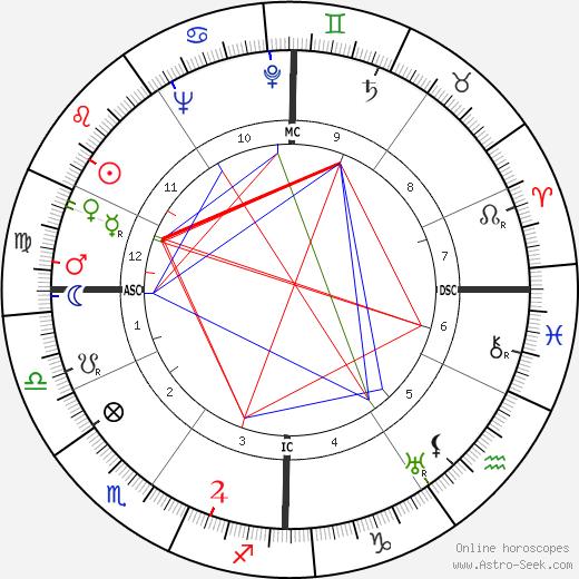 Guido Morselli день рождения гороскоп, Guido Morselli Натальная карта онлайн