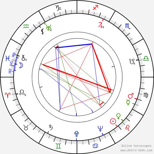 Henry Jones день рождения гороскоп, Henry Jones Натальная карта онлайн