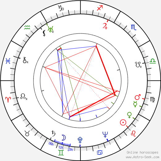Jacques Bergier birth chart, Jacques Bergier astro natal horoscope, astrology