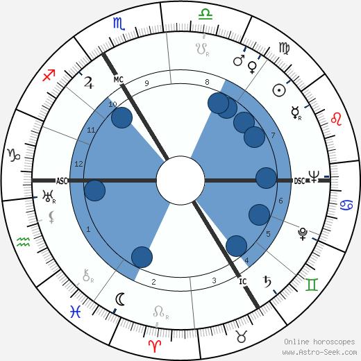 Jacques Eyser wikipedia, horoscope, astrology, instagram