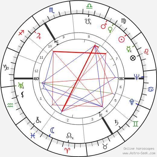 Jacques Eyser tema natale, oroscopo, Jacques Eyser oroscopi gratuiti, astrologia
