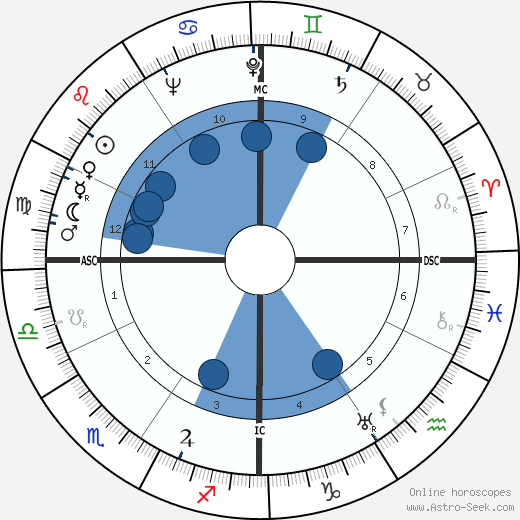 John Jacob VI Astor wikipedia, horoscope, astrology, instagram
