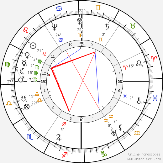 John Jacob VI Astor birth chart, biography, wikipedia 2018, 2019