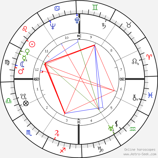 John Jacob VI Astor astro natal birth chart, John Jacob VI Astor horoscope, astrology