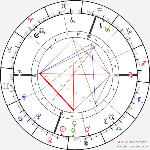 Джулия Чайлд Julia Child день рождения гороскоп, Julia Child Натальная карта онлайн