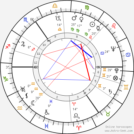 Léo Marjane birth chart, biography, wikipedia 2019, 2020