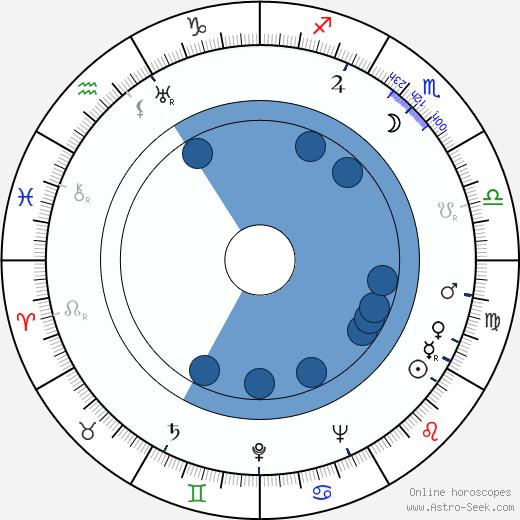 Linda Perry wikipedia, horoscope, astrology, instagram