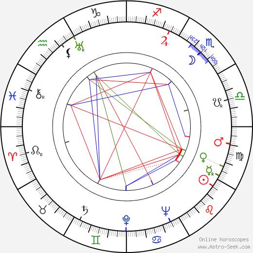 Линда Перри Linda Perry день рождения гороскоп, Linda Perry Натальная карта онлайн