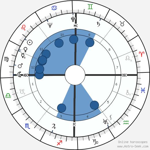 Monty Finniston wikipedia, horoscope, astrology, instagram