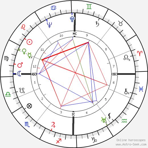 Monty Finniston birth chart, Monty Finniston astro natal horoscope, astrology