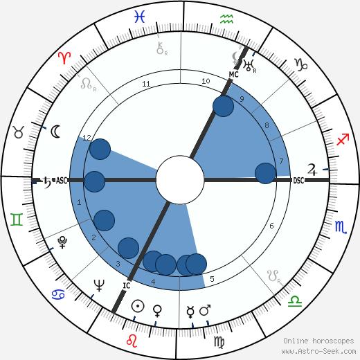 Neri Pozza wikipedia, horoscope, astrology, instagram