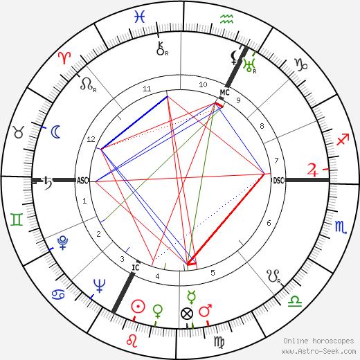Neri Pozza день рождения гороскоп, Neri Pozza Натальная карта онлайн
