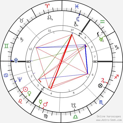 Rachel Baes tema natale, oroscopo, Rachel Baes oroscopi gratuiti, astrologia