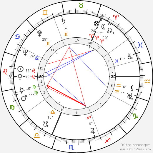 Raoul Wallenberg birth chart, biography, wikipedia 2017, 2018