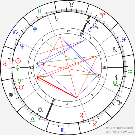 Raoul Wallenberg astro natal birth chart, Raoul Wallenberg horoscope, astrology