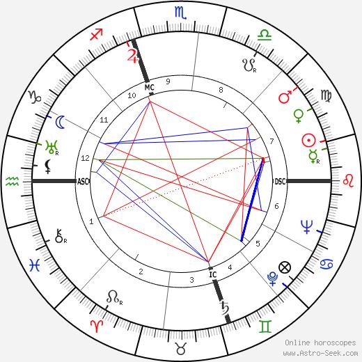 Rathvon McClure Tompkins день рождения гороскоп, Rathvon McClure Tompkins Натальная карта онлайн