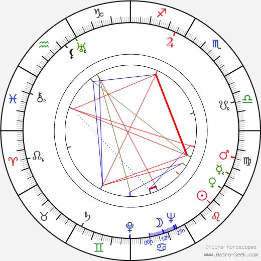 Richard Reeves tema natale, oroscopo, Richard Reeves oroscopi gratuiti, astrologia