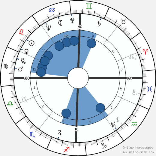 Romain Maes horoscope, astrology, sign, zodiac, date of birth, instagram